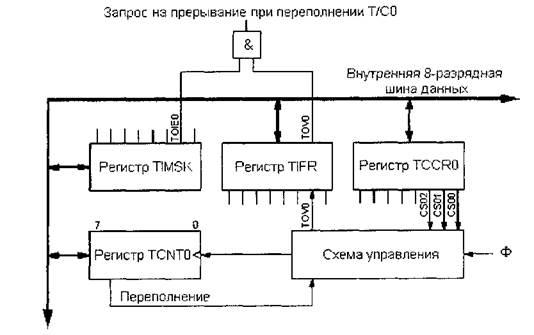 Таймеры счетчики микроконтроллеров AVR