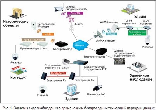 Универсальная беспроводная связь — сети Wi-max