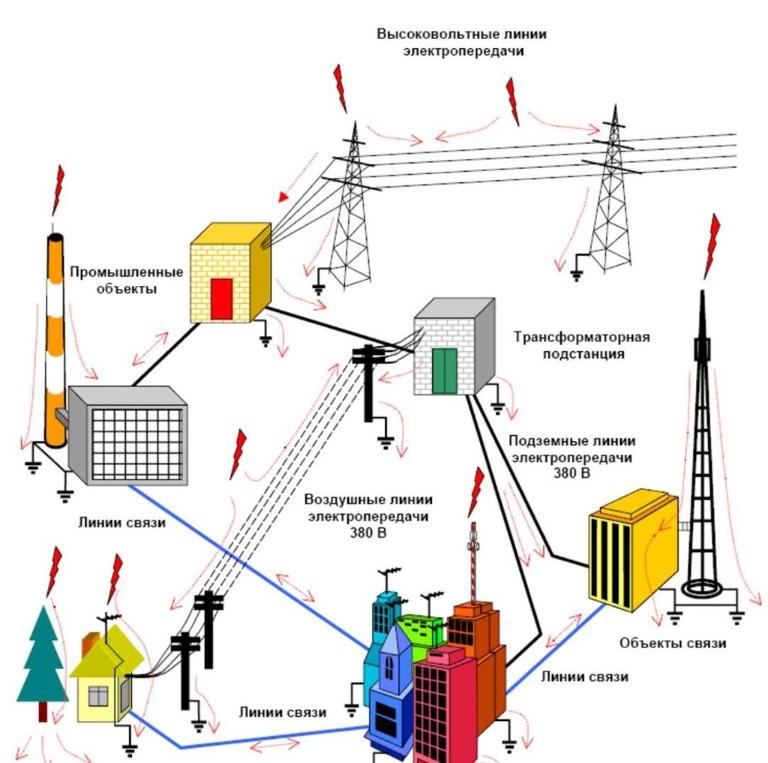 Электроснабжение удаленных объектов