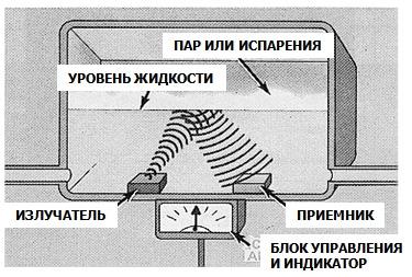 Принцип действия ультразвукового уровнемера